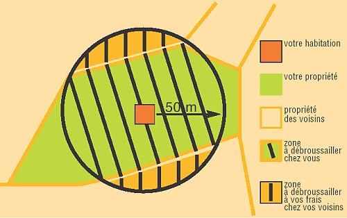 Zone de débroussaillement - Image en taille réelle, .GIF 20Ko (fenêtre modale)